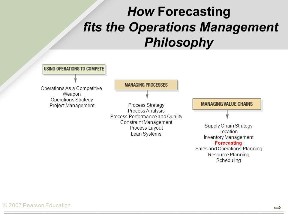 © 2007 Pearson Education How Forecasting fits the Operations Management Philosophy Operations As a Competitive Weapon Operations Strategy Project Management Process Strategy Process Analysis Process Performance and Quality Constraint Management Process Layout Lean Systems Supply Chain Strategy Location Inventory Management Forecasting Sales and Operations Planning Resource Planning Scheduling