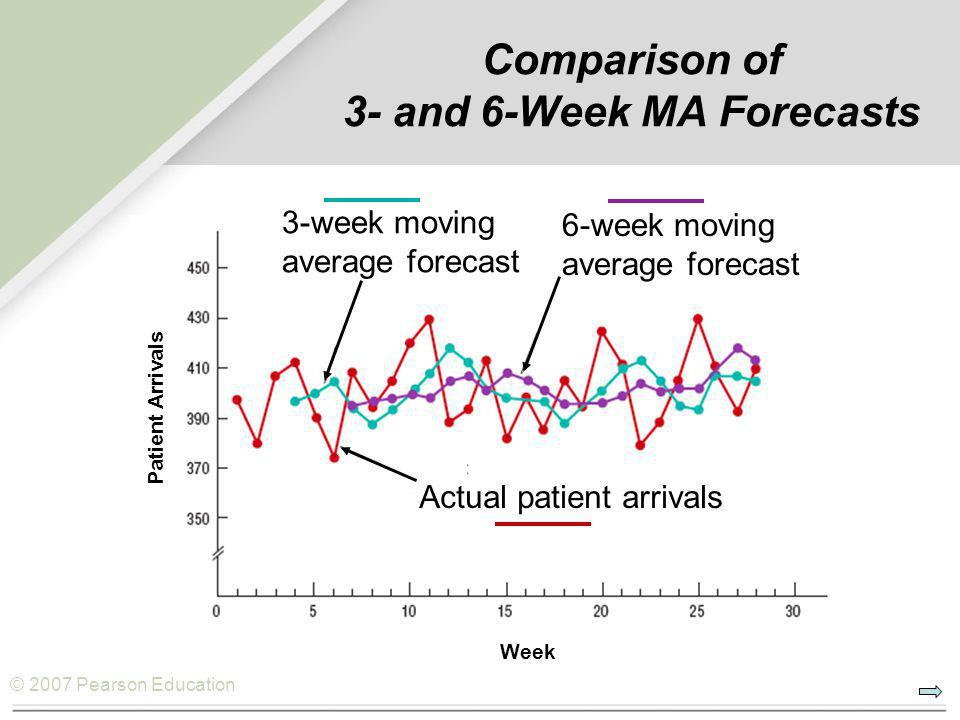 © 2007 Pearson Education Comparison of 3- and 6-Week MA Forecasts Week Patient Arrivals Actual patient arrivals 3-week moving average forecast 6-week moving average forecast