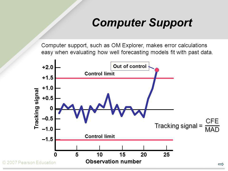 © 2007 Pearson Education Tracking signal = CFEMAD +2.0 +2.0 — +1.5 +1.5 — +1.0 +1.0 — +0.5 +0.5 — 0 0 — –0.5 –0.5 — –1.0 –1.0 — –1.5 –1.5 — ||||| 0510152025 Observation number Observation number Tracking signal Control limit Out of control Computer Support Computer support, such as OM Explorer, makes error calculations easy when evaluating how well forecasting models fit with past data.