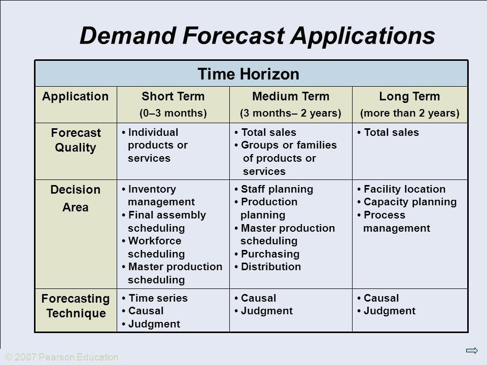 © 2007 Pearson Education Demand Forecast Applications Causal Judgment Causal Judgment Time series Causal Judgment Forecasting Technique Facility location Capacity planning Process management Staff planning Production planning Master production scheduling Purchasing Distribution Inventory management Final assembly scheduling Workforce scheduling Master production scheduling Decision Area Total sales Groups or families of products or services Individual products or services Forecast Quality Long Term (more than 2 years) Medium Term (3 months– 2 years) Short Term (0–3 months) Application Time Horizon