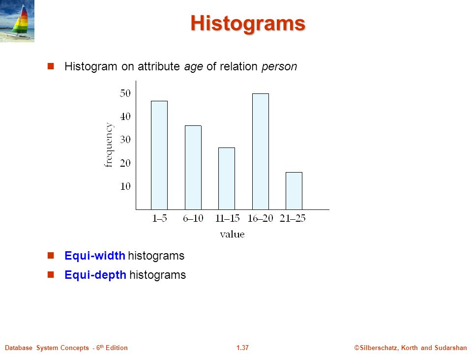 ©Silberschatz, Korth and Sudarshan1.37Database System Concepts - 6 th Edition Histograms Histogram on attribute age of relation person Equi-width histograms Equi-depth histograms