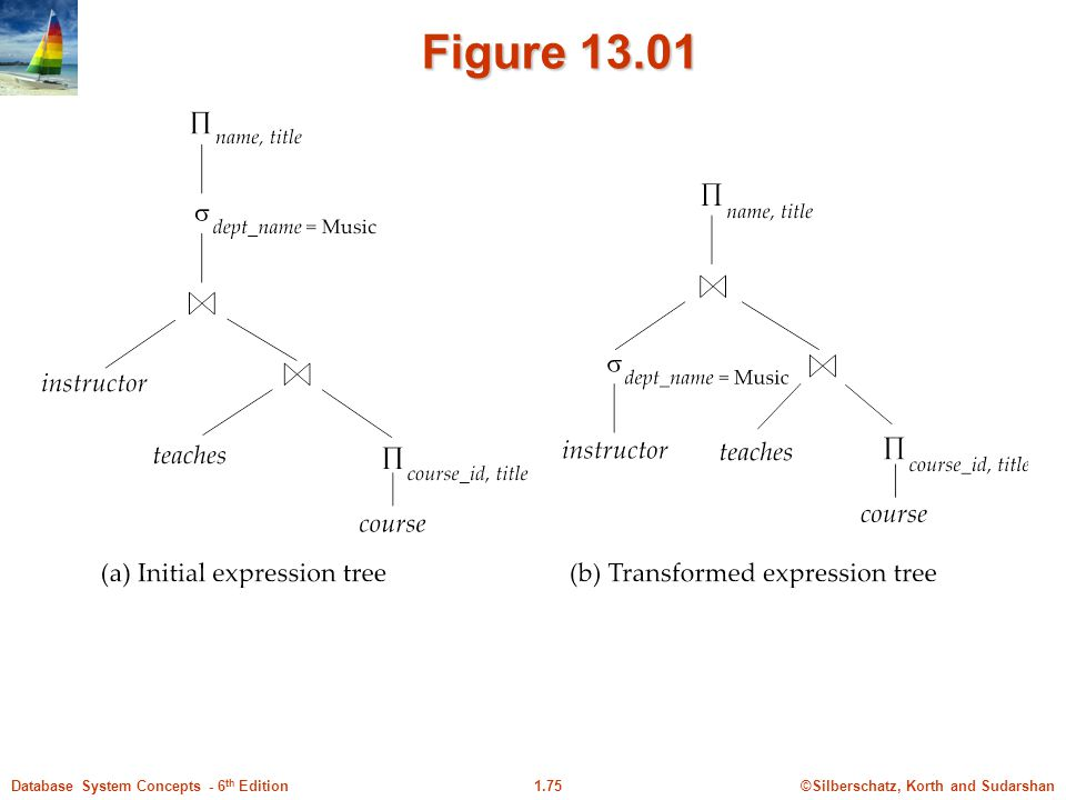 ©Silberschatz, Korth and Sudarshan1.75Database System Concepts - 6 th Edition Figure 13.01