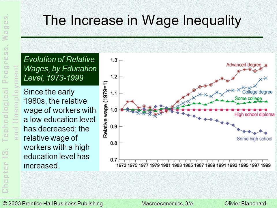 © 2003 Prentice Hall Business PublishingMacroeconomics, 3/e Olivier Blanchard The Increase in Wage Inequality Evolution of Relative Wages, by Education Level, 1973-1999 Since the early 1980s, the relative wage of workers with a low education level has decreased; the relative wage of workers with a high education level has increased.