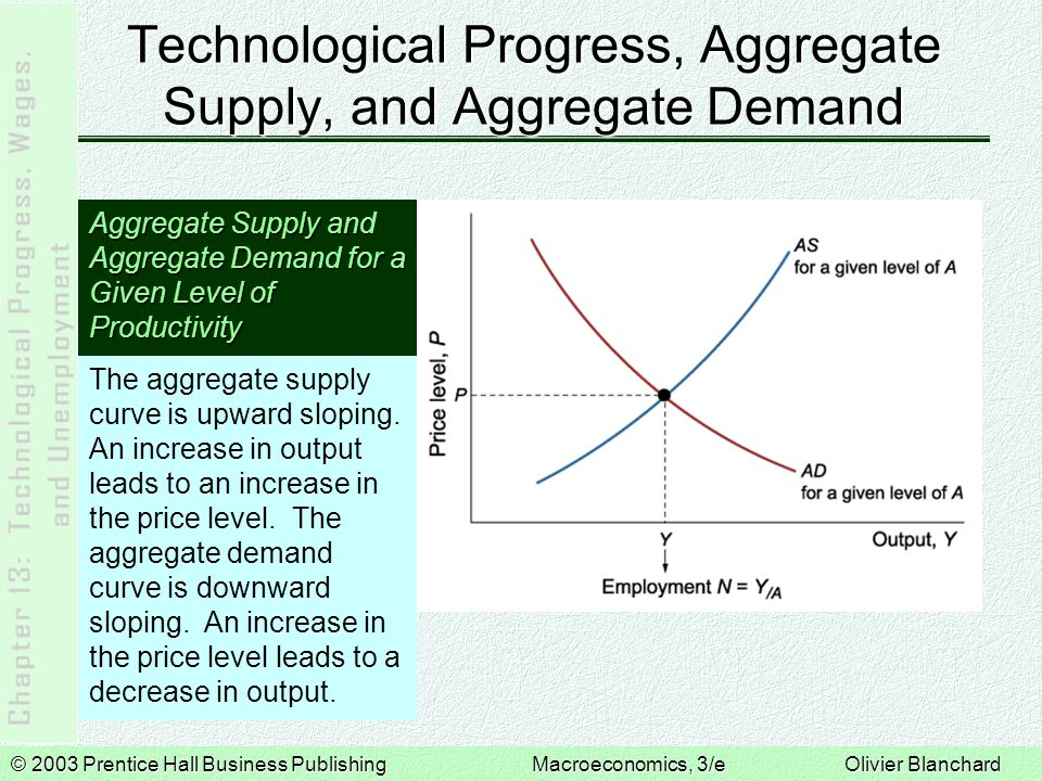 © 2003 Prentice Hall Business PublishingMacroeconomics, 3/e Olivier Blanchard Technological Progress, Aggregate Supply, and Aggregate Demand Aggregate Supply and Aggregate Demand for a Given Level of Productivity The aggregate supply curve is upward sloping.