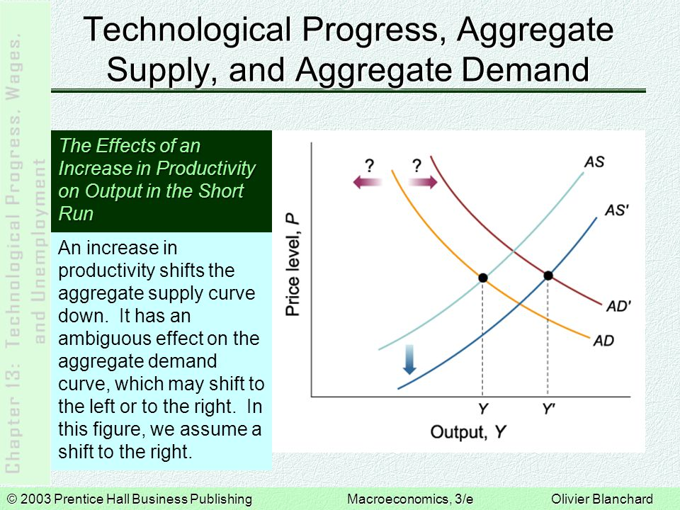 © 2003 Prentice Hall Business PublishingMacroeconomics, 3/e Olivier Blanchard Technological Progress, Aggregate Supply, and Aggregate Demand The Effects of an Increase in Productivity on Output in the Short Run An increase in productivity shifts the aggregate supply curve down.