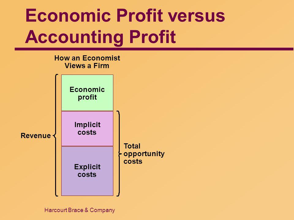 Harcourt Brace & Company Economic Profit versus Accounting Profit Revenue Total opportunity costs How an Economist Views a Firm Explicit costs Economi