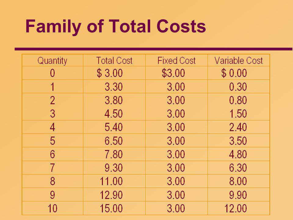 Family of Total Costs