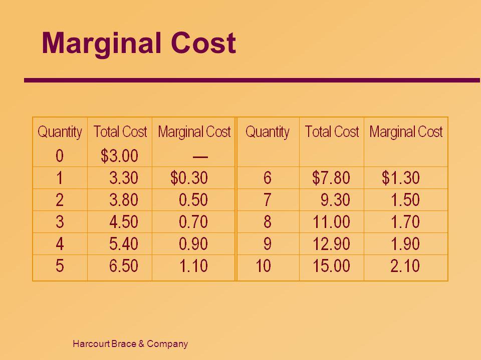 Harcourt Brace & Company Marginal Cost