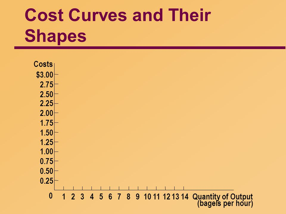 Cost Curves and Their Shapes Quantity of Output (bagels per hour) Costs $3.00 2.75 2.50 2.25 2.00 1.75 1.50 1.25 1.00 0.75 0.50 0.25 0 143276598141312