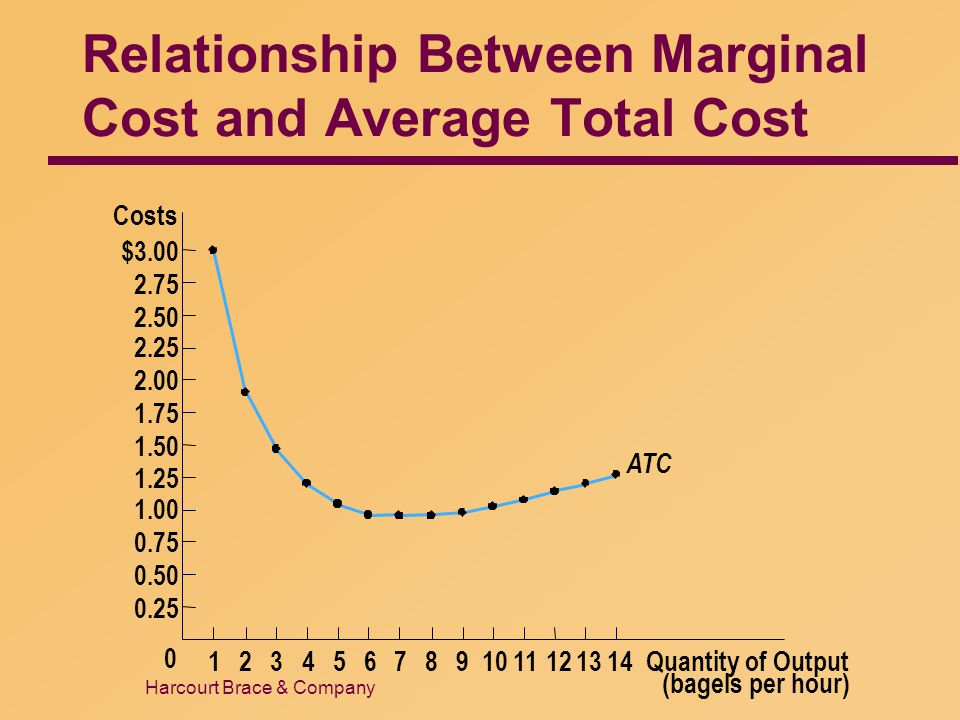Harcourt Brace & Company Relationship Between Marginal Cost and Average Total Cost Quantity of Output (bagels per hour) Costs $3.00 2.75 2.50 2.25 2.0