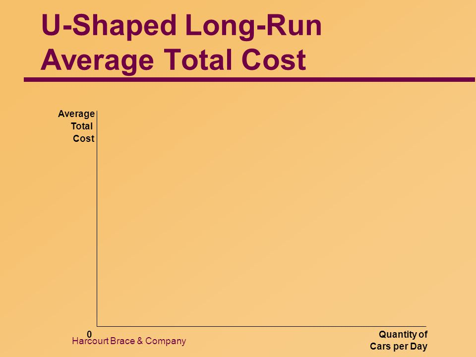 Harcourt Brace & Company U-Shaped Long-Run Average Total Cost Quantity of Cars per Day 0 Average Total Cost