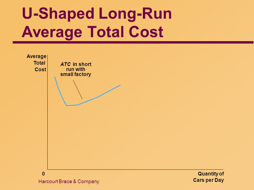Harcourt Brace & Company U-Shaped Long-Run Average Total Cost Quantity of Cars per Day 0 Average Total Cost ATC in short run with small factory