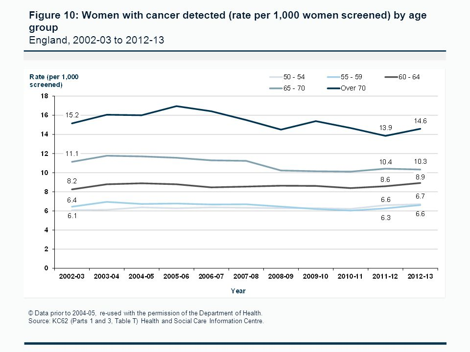 Figure 10: Women with cancer detected (rate per 1,000 women screened) by age group England, 2002-03 to 2012-13 © Data prior to 2004-05, re-used with the permission of the Department of Health.