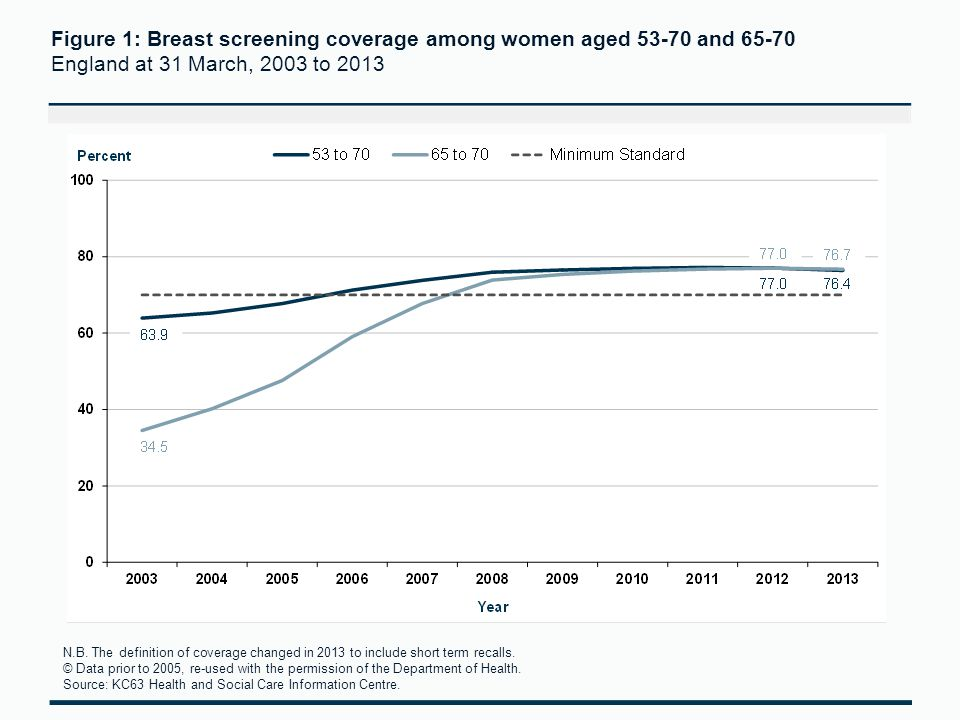 Figure 1: Breast screening coverage among women aged 53-70 and 65-70 England at 31 March, 2003 to 2013 N.B.