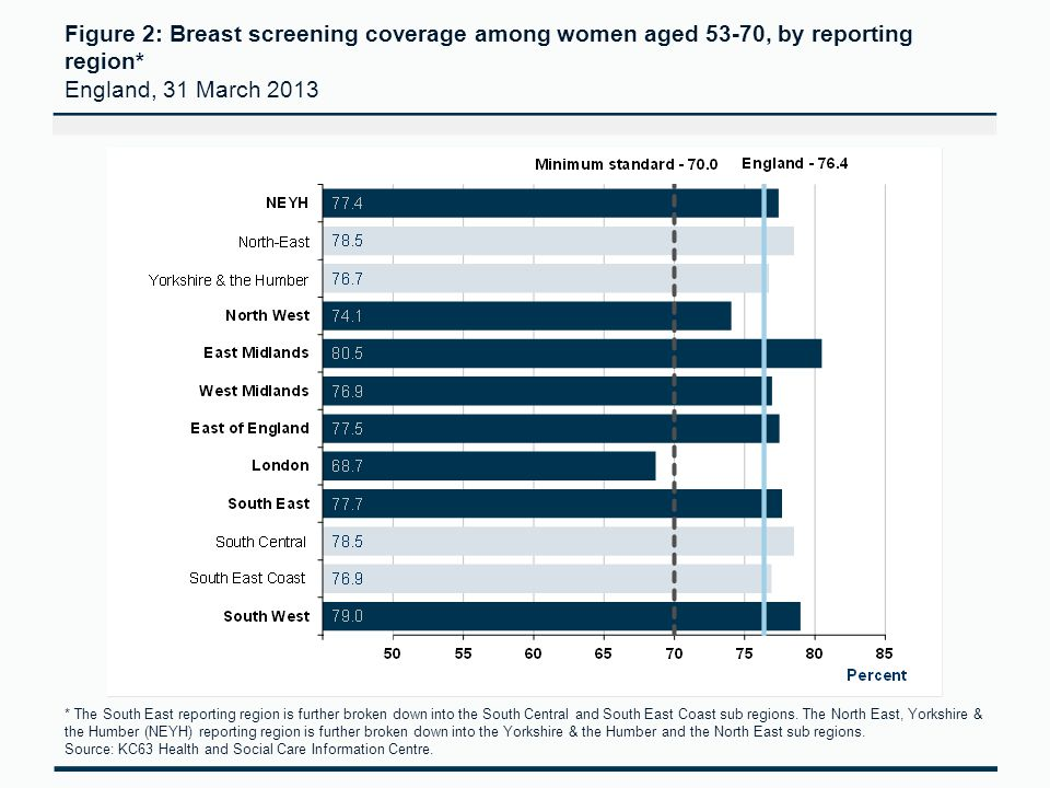 Figure 2: Breast screening coverage among women aged 53-70, by reporting region* England, 31 March 2013 * The South East reporting region is further broken down into the South Central and South East Coast sub regions.