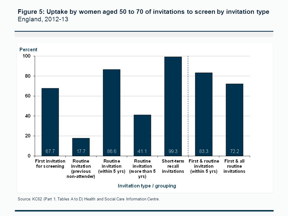 Figure 5: Uptake by women aged 50 to 70 of invitations to screen by invitation type England, 2012-13 Source: KC62 (Part 1, Tables A to D) Health and Social Care Information Centre.