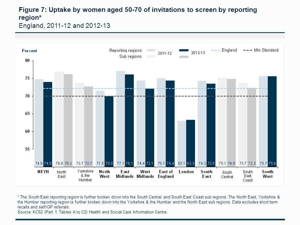 Figure 7: Uptake by women aged 50-70 of invitations to screen by reporting region* England, 2011-12 and 2012-13 * The South East reporting region is further broken down into the South Central and South East Coast sub regions.
