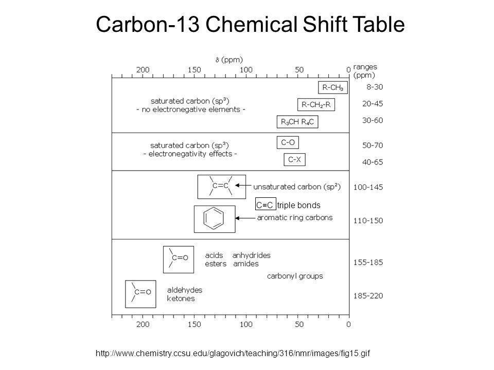 http://www.chemistry.ccsu.edu/glagovich/teaching/316/nmr/images/fig15.gif Carbon-13 Chemical Shift Table C  C triple bonds