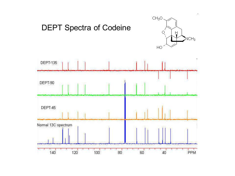 DEPT Spectra of Codeine