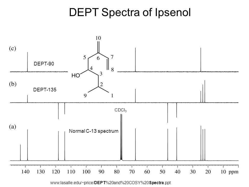 www.lasalle.edu/~price/DEPT%20and%20COSY%20Spectra.ppt DEPT Spectra of Ipsenol Normal C-13 spectrum CDCl 3 DEPT-135 DEPT-90