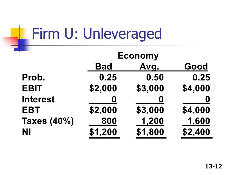 13-12 Firm U: Unleveraged Economy Bad Avg. Good Prob.0.250.500.25 EBIT$2,000$3,000$4,000 Interest 0 0 0 EBT$2,000$3,000$4,000 Taxes (40%) 800 1,200 1,