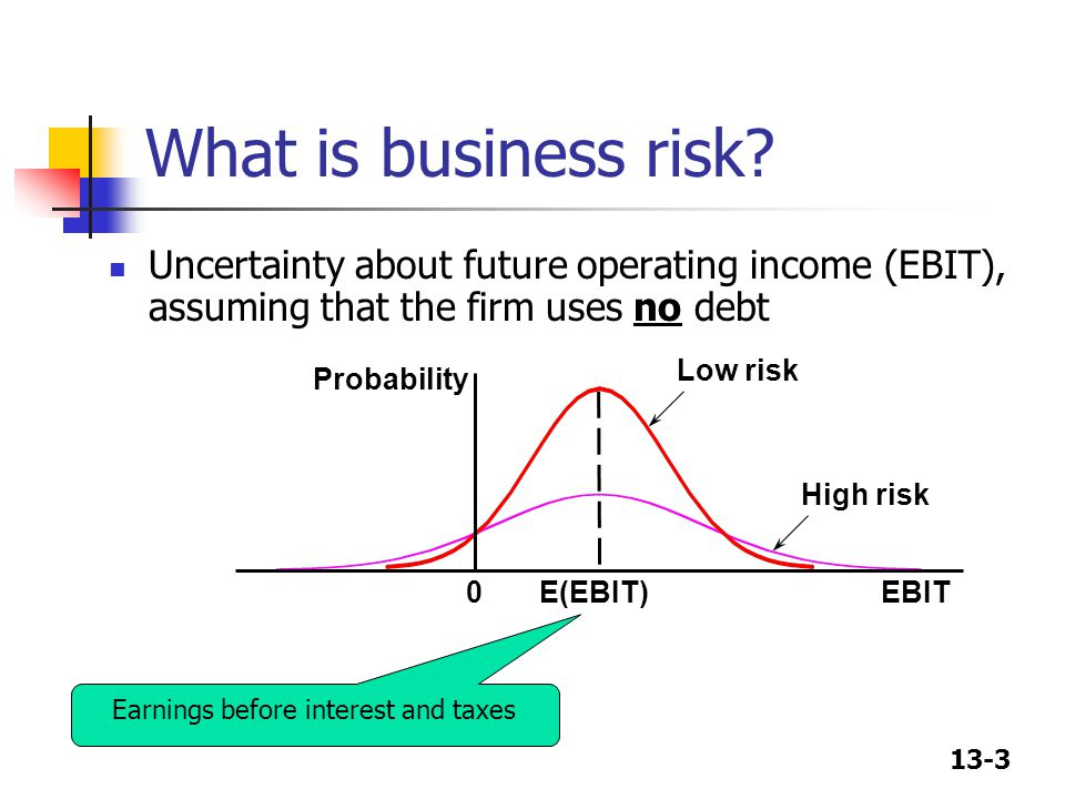 13-3 Uncertainty about future operating income (EBIT), assuming that the firm uses no debt What is business risk? Probability EBITE(EBIT)0 Low risk Hi