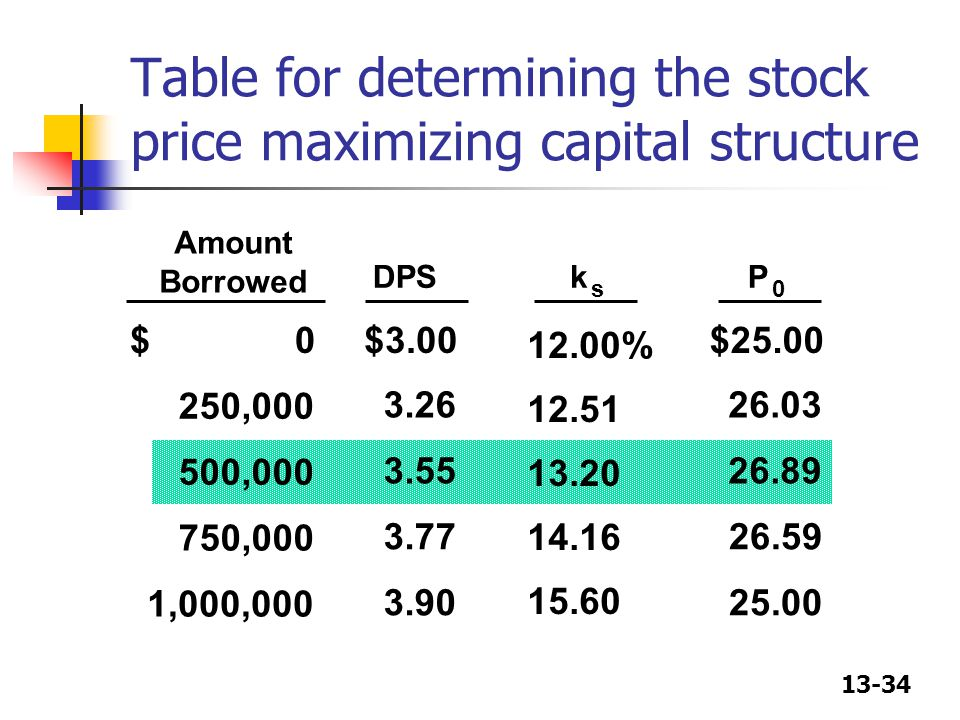 13-34 Table for determining the stock price maximizing capital structure Amount Borrowed DPSk s P 0 $ 0$3.00 12.00% $25.00 250,000 3.26 12.51 500,000