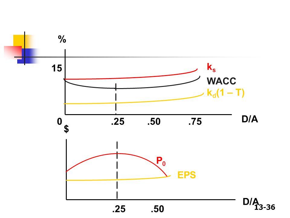13-36 % 15 0.25.75.50 D/A ksks WACC k d (1 – T) $ D/A.25.50 P0P0 EPS