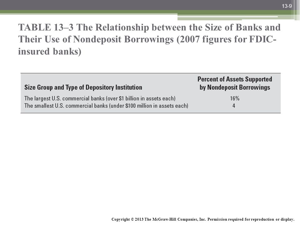 McGraw-Hill/Irwin Bank Management and Financial Services, 7/e © 2008 The McGraw-Hill Companies, Inc., All Rights Reserved. TABLE 13–3 The Relationship