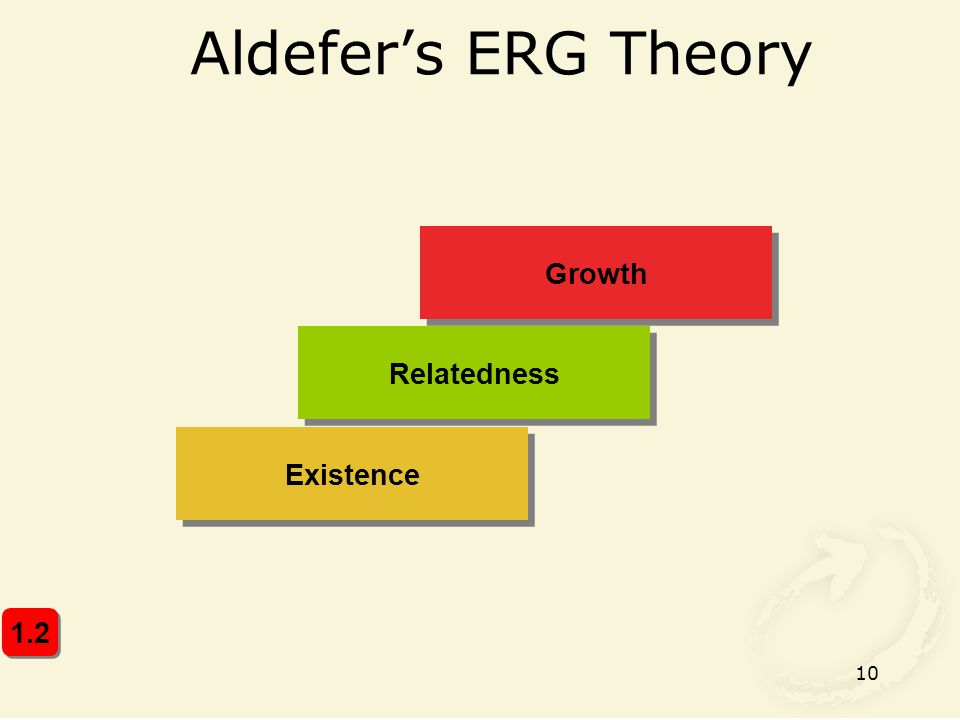 10 Aldefer's ERG Theory Relatedness Existence Growth 1.2