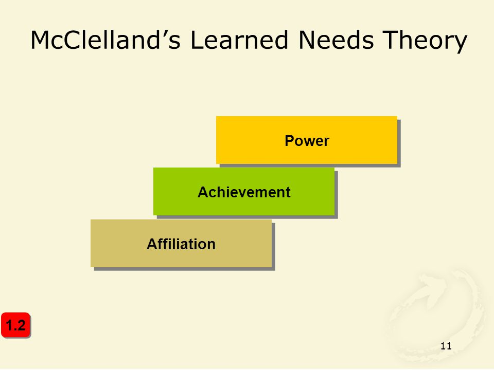 11 McClelland's Learned Needs Theory Achievement Affiliation Power 1.2