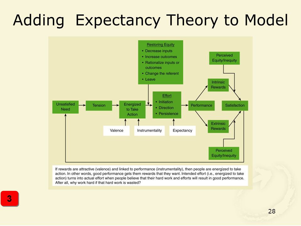 28 Adding Expectancy Theory to Model 3 3