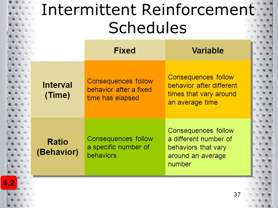 37 Intermittent Reinforcement Schedules Variable Interval (Time) Fixed Ratio (Behavior) Consequences follow behavior after a fixed time has elapsed Co