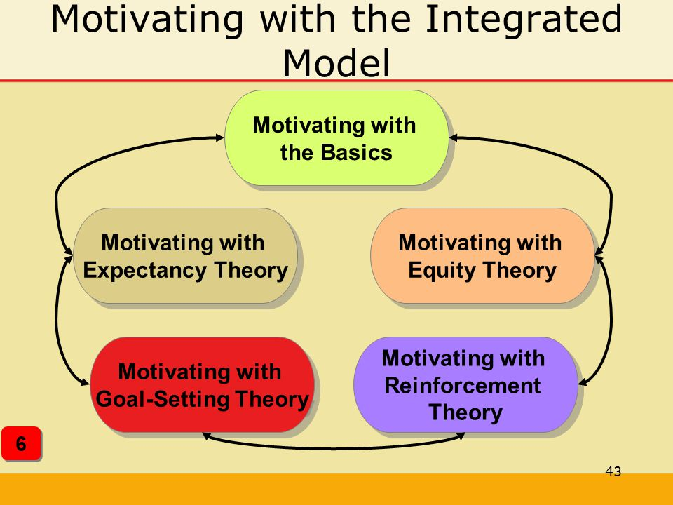 43 Motivating with the Integrated Model Motivating with the Basics Motivating with the Basics Motivating with Equity Theory Motivating with Equity The