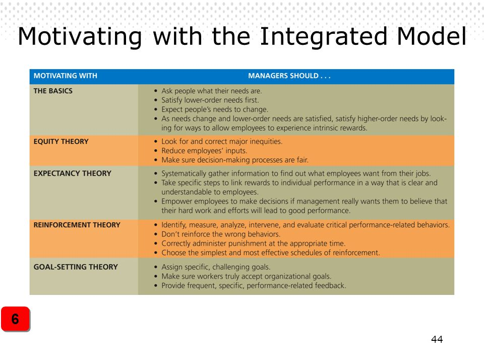 44 Motivating with the Integrated Model 6 6