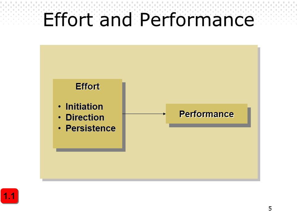 5 Effort and Performance PerformancePerformance EffortEffort InitiationInitiation DirectionDirection PersistencePersistence 1.1