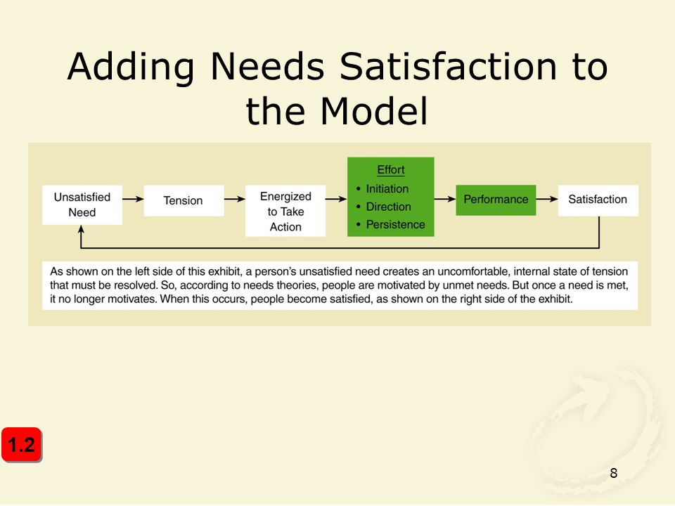 8 Adding Needs Satisfaction to the Model 1.2