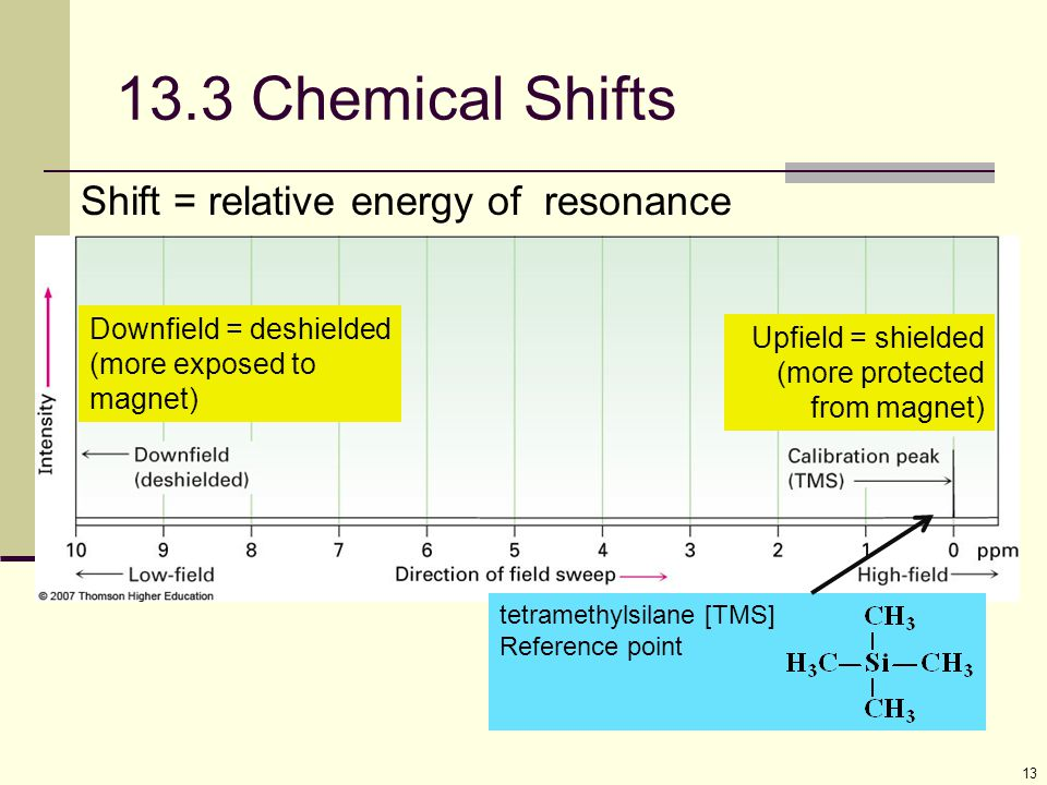 13 Shift = relative energy of resonance 13.3 Chemical Shifts Downfield = deshielded (more exposed to magnet) Upfield = shielded (more protected from m