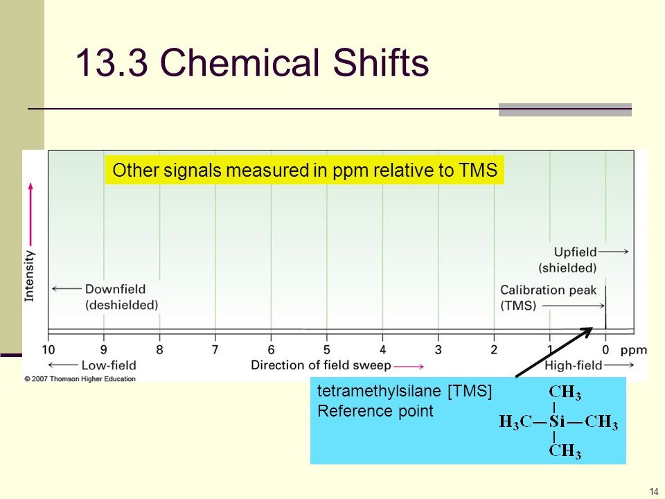 14 13.3 Chemical Shifts Other signals measured in ppm relative to TMS tetramethylsilane [TMS] Reference point