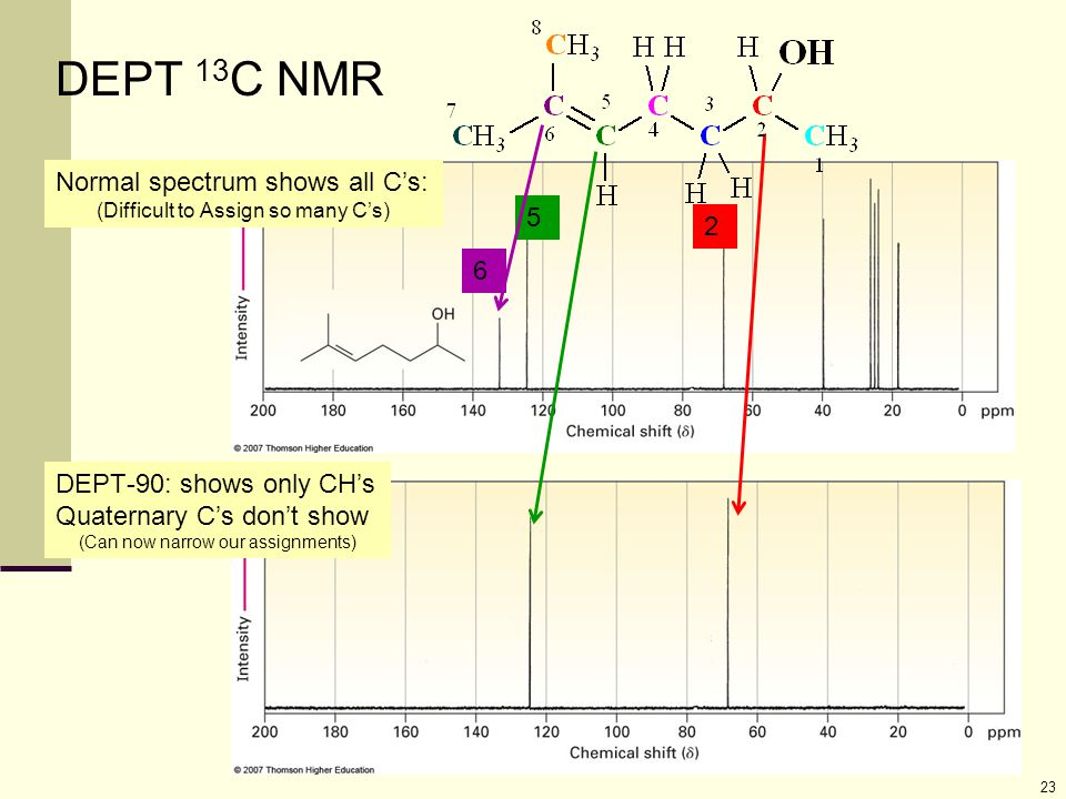 23 Normal spectrum shows all C's: (Difficult to Assign so many C's) DEPT-90: shows only CH's Quaternary C's don't show (Can now narrow our assignments
