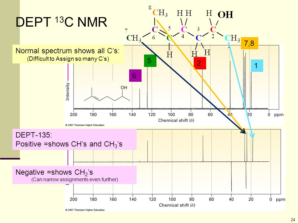 24 Normal spectrum shows all C's: (Difficult to Assign so many C's) DEPT-135: Positive =shows CH's and CH 3 's DEPT 13 C NMR Negative =shows CH 2 's (