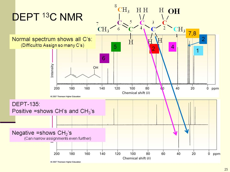 25 Normal spectrum shows all C's: (Difficult to Assign so many C's) DEPT-135: Positive =shows CH's and CH 3 's DEPT 13 C NMR Negative =shows CH 2 's (