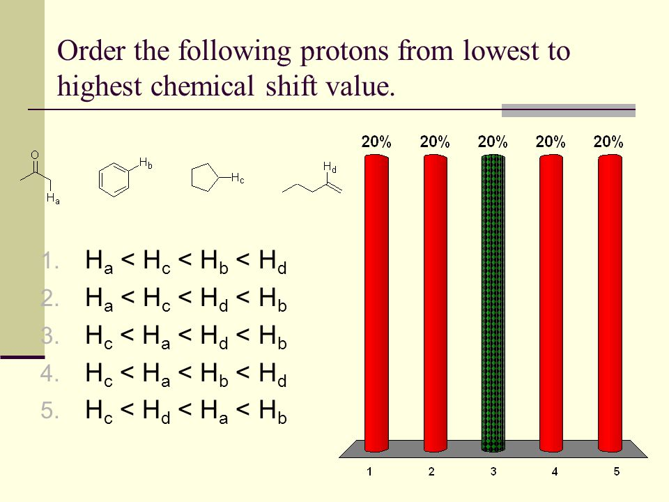 Order the following protons from lowest to highest chemical shift value. 1. H a < H c < H b < H d 2. H a < H c < H d < H b 3. H c < H a < H d < H b 4.