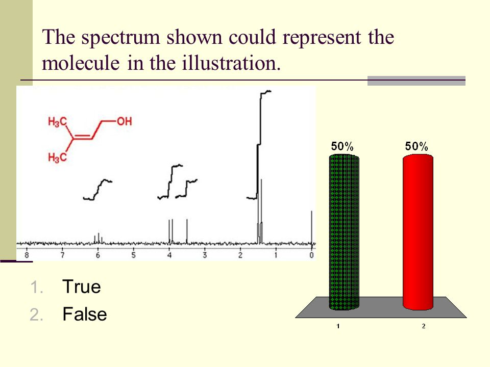 The spectrum shown could represent the molecule in the illustration. 1. True 2. False