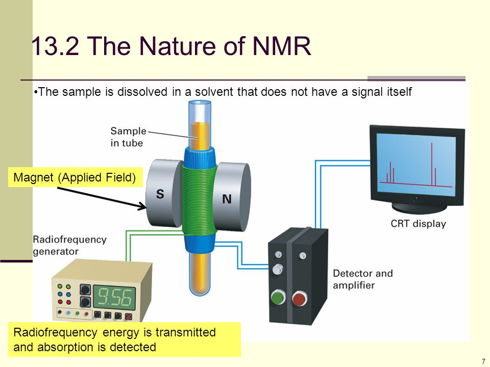 7 13.2 The Nature of NMR Magnet (Applied Field) The sample is dissolved in a solvent that does not have a signal itself Radiofrequency energy is trans