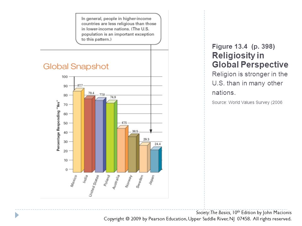 Figure 13.4 (p. 398) Religiosity in Global Perspective Religion is stronger in the U.S. than in many other nations. Source: World Values Survey (2006