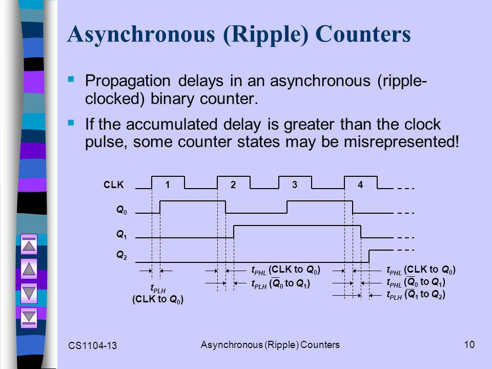 CS1104-13 Asynchronous (Ripple) Counters10 Asynchronous (Ripple) Counters  Propagation delays in an asynchronous (ripple- clocked) binary counter. 