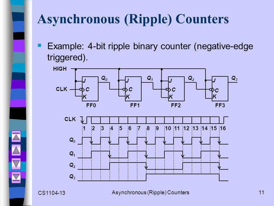 CS1104-13 Asynchronous (Ripple) Counters11 Asynchronous (Ripple) Counters  Example: 4-bit ripple binary counter (negative-edge triggered).