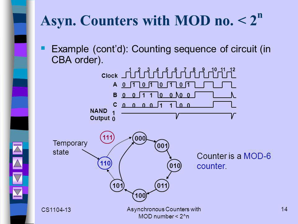 CS1104-13 Asynchronous Counters with MOD number < 2^n 14 Asyn. Counters with MOD no. < 2 n  Example (cont'd): Counting sequence of circuit (in CBA or