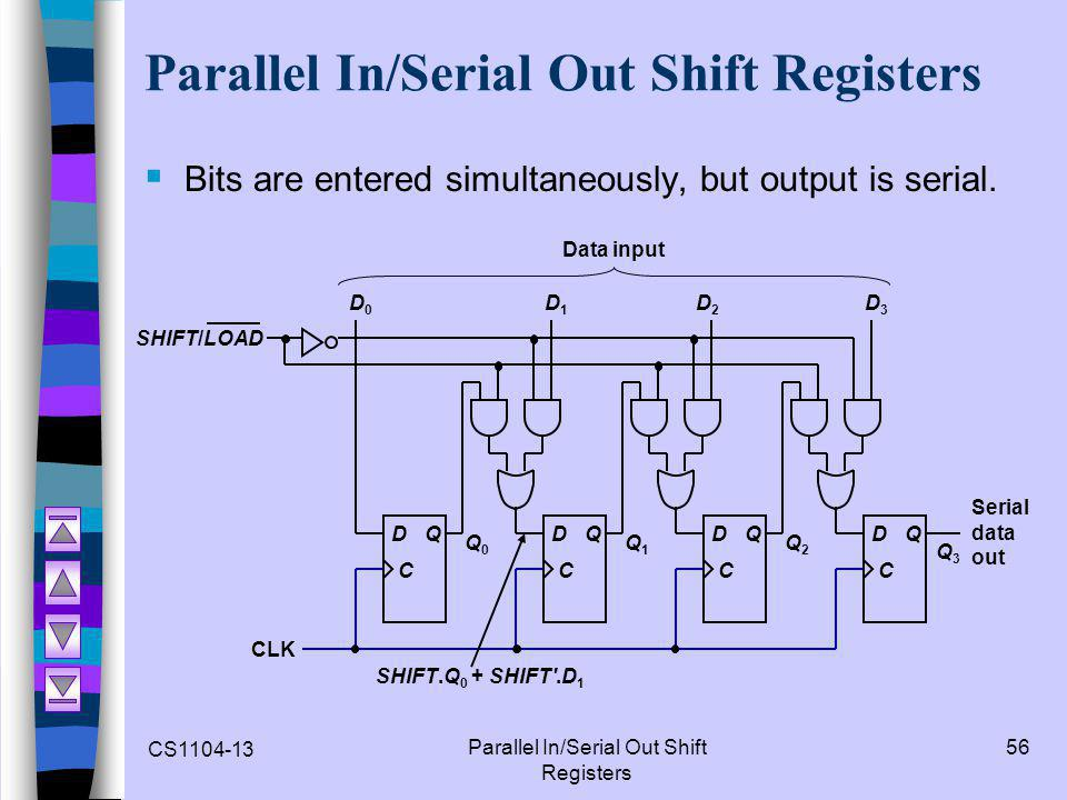 CS1104-13 Parallel In/Serial Out Shift Registers 56 Parallel In/Serial Out Shift Registers  Bits are entered simultaneously, but output is serial. D0